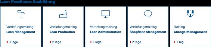 Noventa-Consulting-Lean-Excellence-Ausbildung