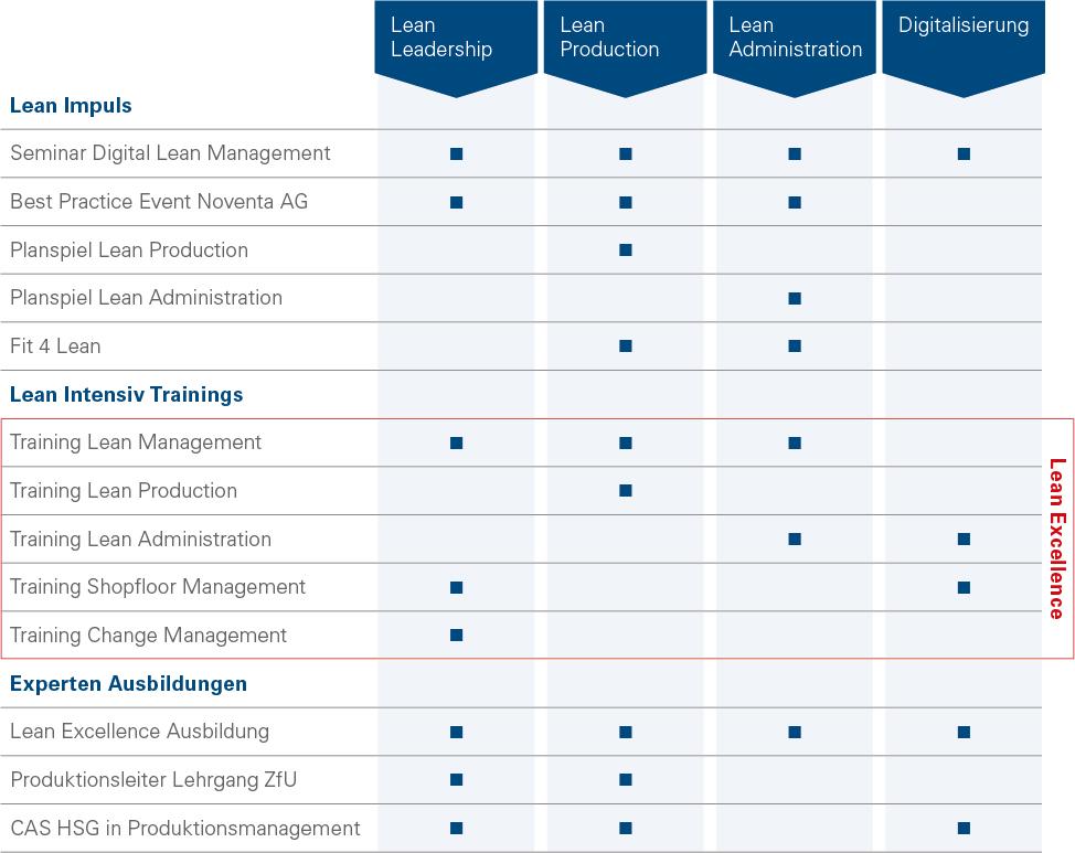 Noventa-Consulting-Ausbildungsprogramm