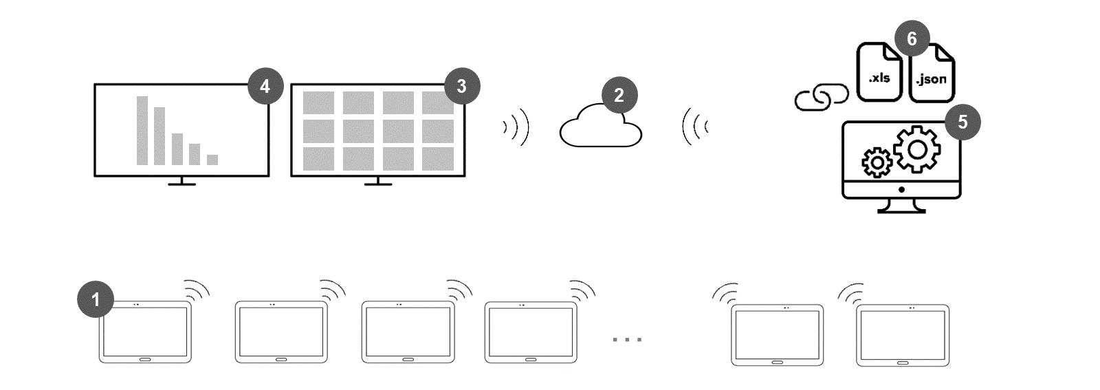 Echtzeitsystem Echtzeitsoftware Prozessüberwachung